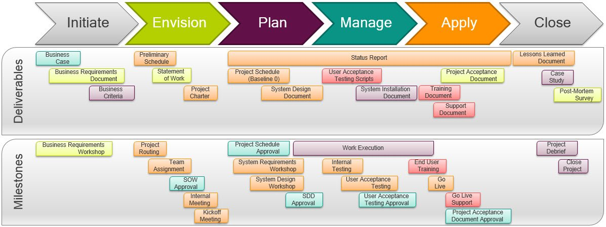 project management methodology template - key steps every company should know when launching a pmo