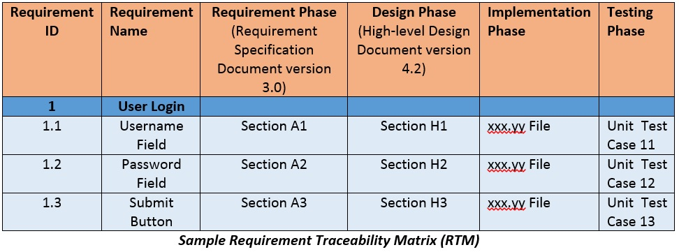 requirement traceability matrix