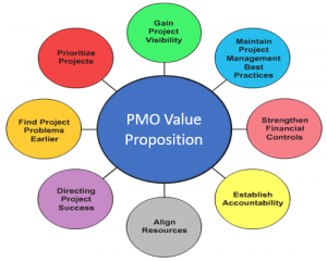 PMO Value Model