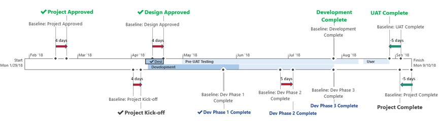 Baseline Timeline with Finish Variance