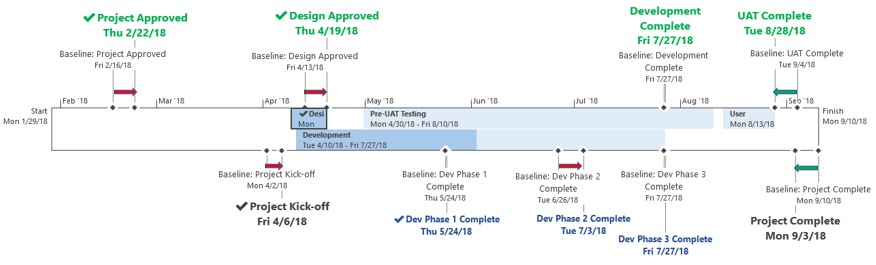 Baseline Timeline with Milestone Dates