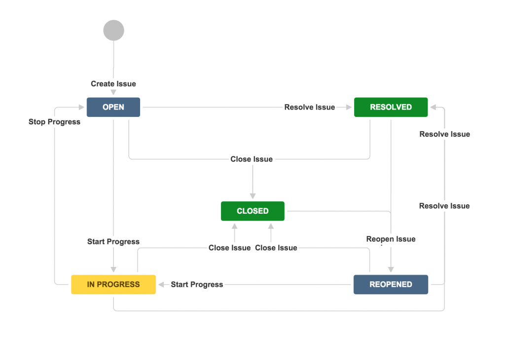 Jira default workflow