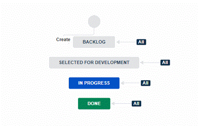 Jira Kanban Workflow