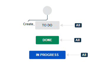 Jira Scrum workflow