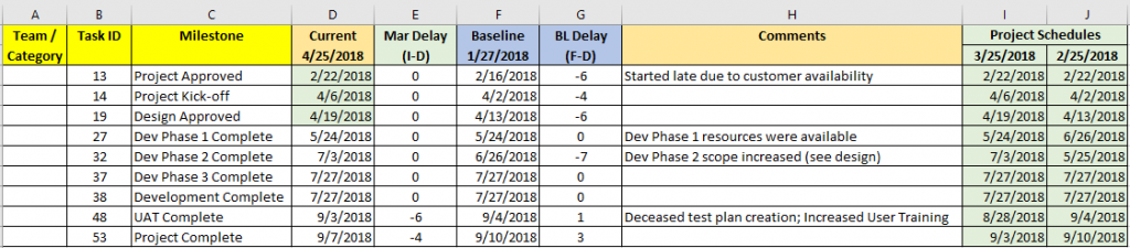 Milestone Table Example