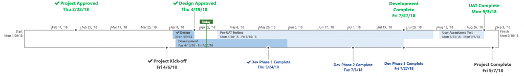 Project Timeline Example