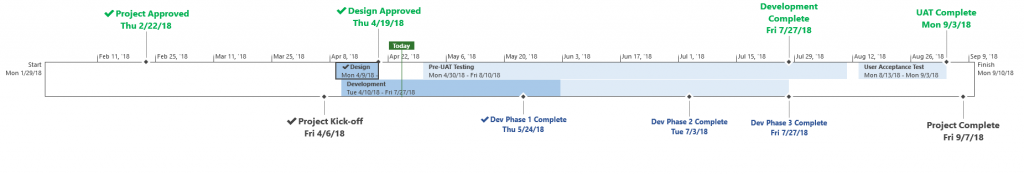 Project Timeline Example 2