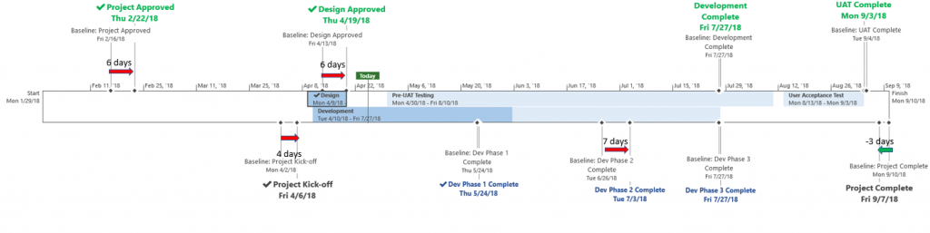 Project Timeline Example 3