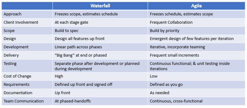 Waterfall and Agile Features